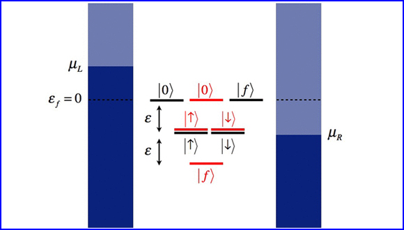 Absence of Coulomb Blockade in the Anderson Impurity Model at the Symmetric Point