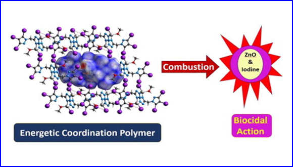 Combustion of Energetic Iodine-rich Coordination Polymer – Engineering of New Biocidal Materials
