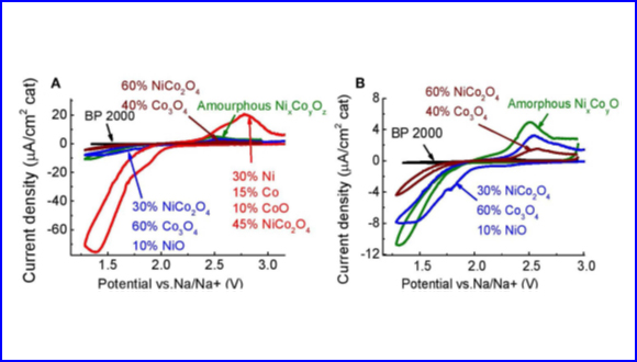 Comparison of the Catalytic Activity of Carbon, Spinel-based, and Carbide Materials in the Na-Air Battery
