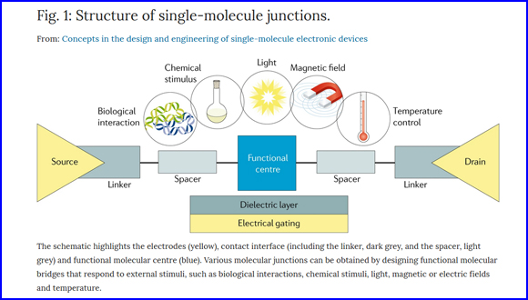 Concepts in the design and engineering of single-molecule electronic devices
