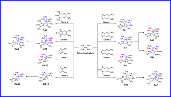 Design of New Bridge-​Ring Energetic Compounds Obtained by Diels-​Alder Reactions of Tetra-nitroethylene Dienophile