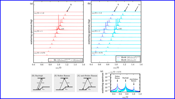 Ehrenfest+R dynamics II: A semiclassical QED framework for Raman scattering