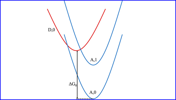 Electron transfer in confined electromagnetic fields