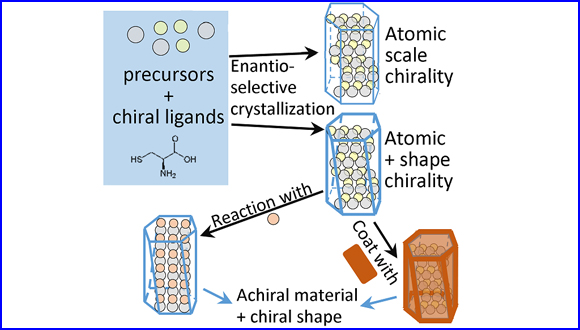 Enantiomeric Control of Intrinsically Chiral Nanocrystals