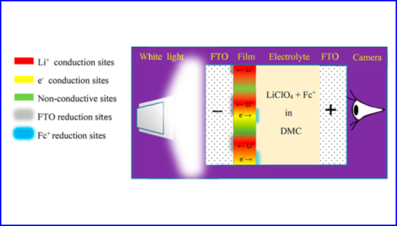 FTO Darkening Rate as a Qualitative, High-throughput Mapping Method for Screening Li-Ionic Conduction in Thin Solid Electrolytes