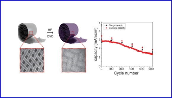 Large Scale Self-Catalyzed Sponge-Like Silicon Nanonetwork-based 3D-Anodes for High-Capacity Lithium-Ion Batteries