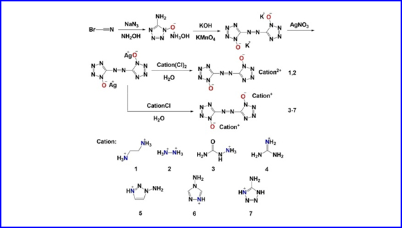 Nitrogen-​Rich Salts based on 1,​1'-​Dihydroxy-​5,​5'-​Azobistetrazole: a New Family of Energetic Materials with Promising Properties