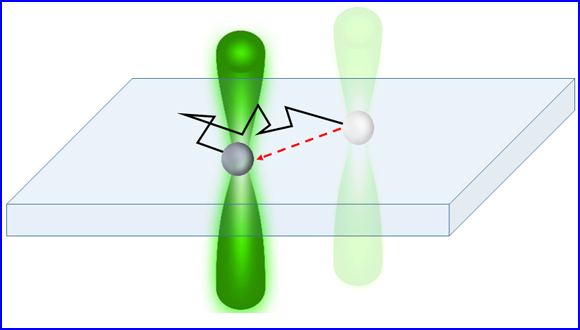 New study reveals the ins and outs of diffusion with stochastic resetting